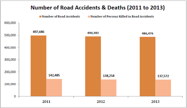 road-accidents-in-india-statistics-number-of-road-accidents-deaths-2011-2013